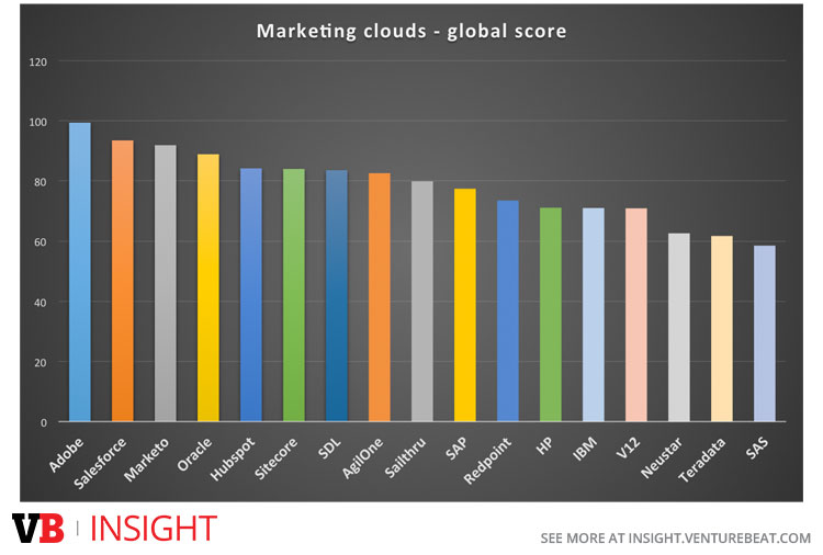 Top marketing clouds by global score in our matrix