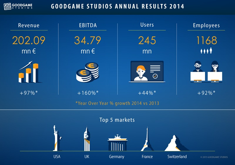 Goodgame Studios' results