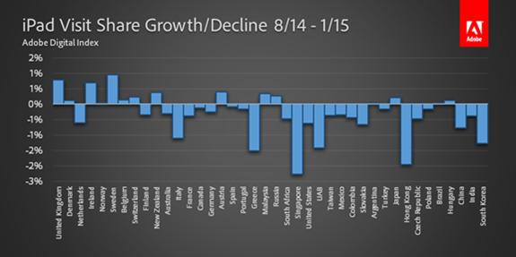 iPad Visit Share Growth-Decline