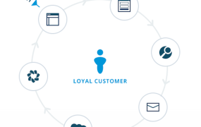A depiction on Autopilot's website of multi-channel nurturing through a customer life cycle.
