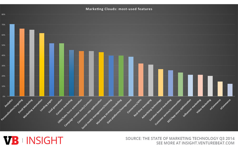 The most-used features of marketing clouds, as marketing technologists told VB Insight