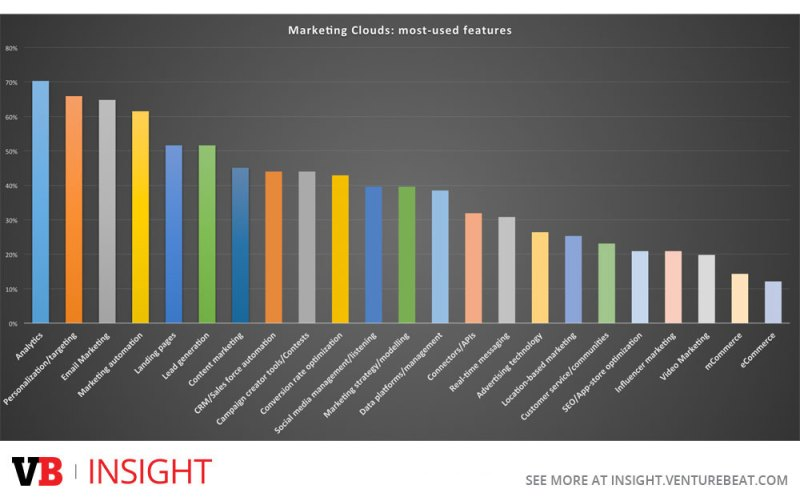 The most-used features in marketing clouds