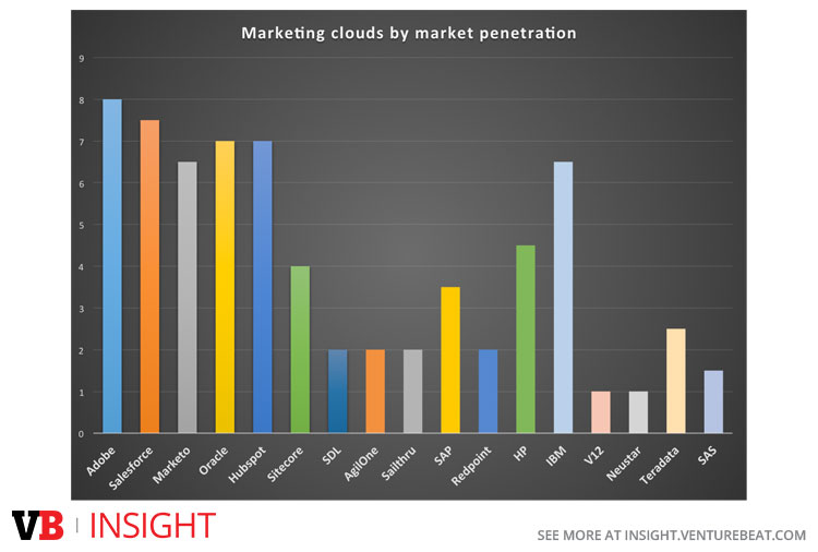 Marketing cloud penetration data