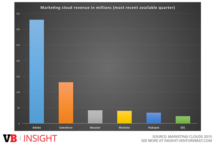 Publically-available marketing clouds revenue
