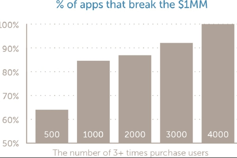 Percentage of apps that break $1M