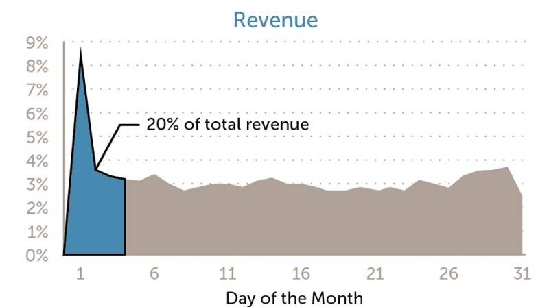 Revenue comes in the early part of a month.