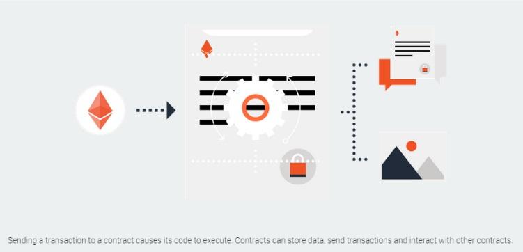 При отправке транзакции контакту происходит выполнение ее кода. В программах контрактов предусмотрена возможность хранения данных, отправки транзакций и взаимодействия с другими контрактами.