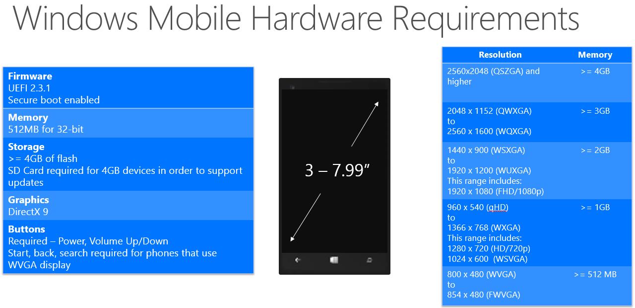 minimum requirements for windows 10