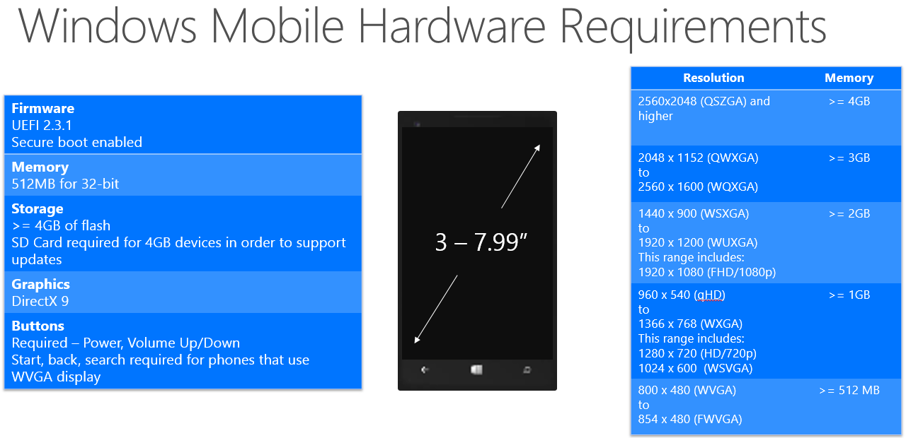 Microsoft reveals Windows 10 hardware requirements and ...