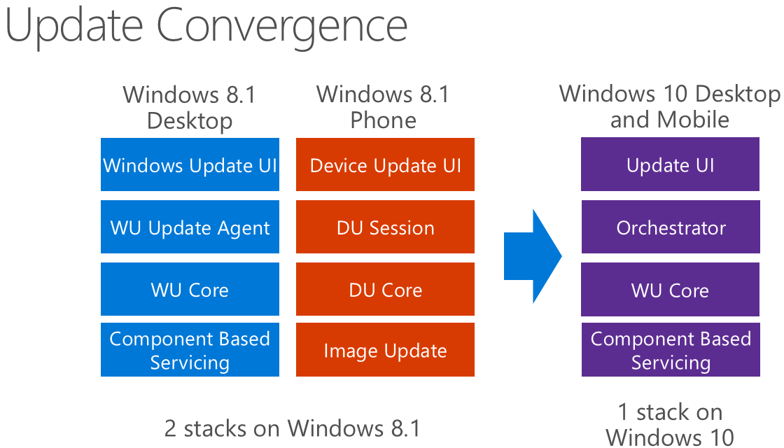 windows_10_update_convergence