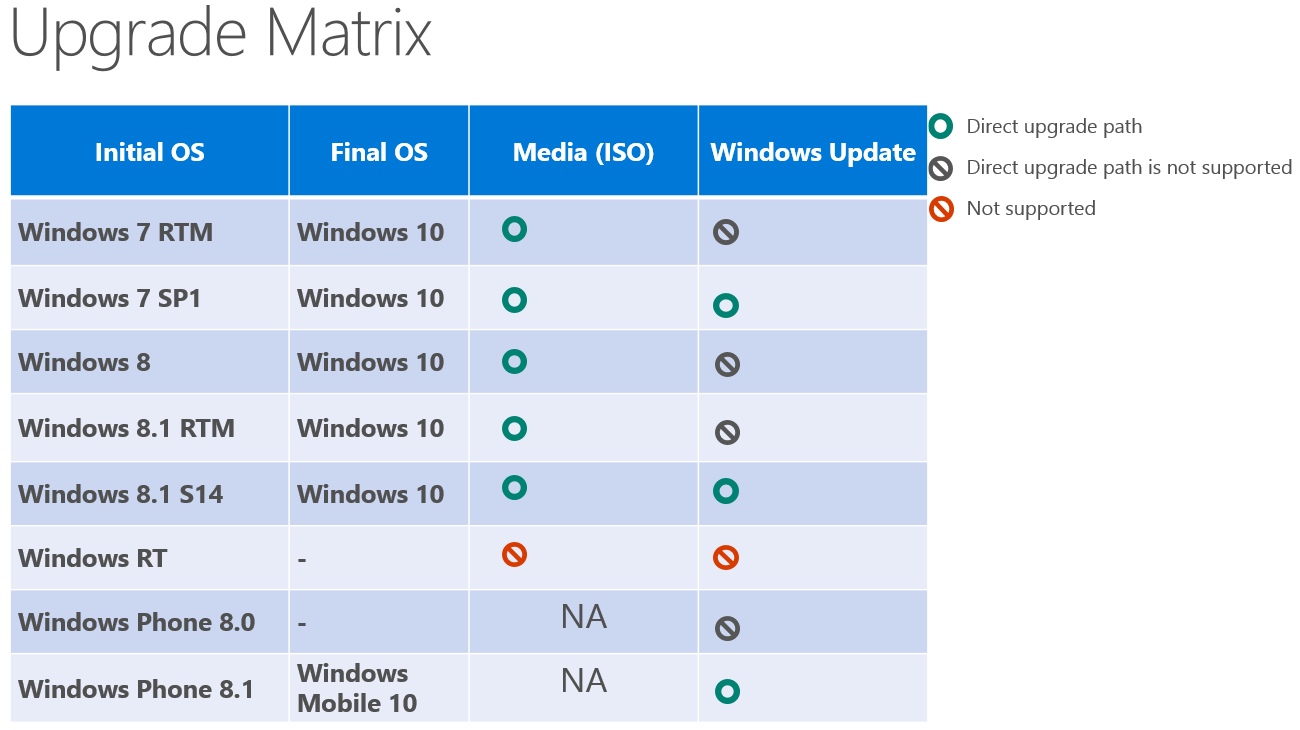 Microsoft reveals Windows 10 hardware requirements and upgrade paths