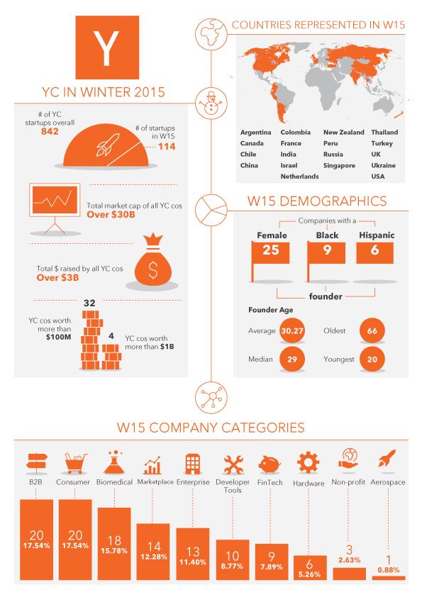 Y Combinator Winter 2015 stats