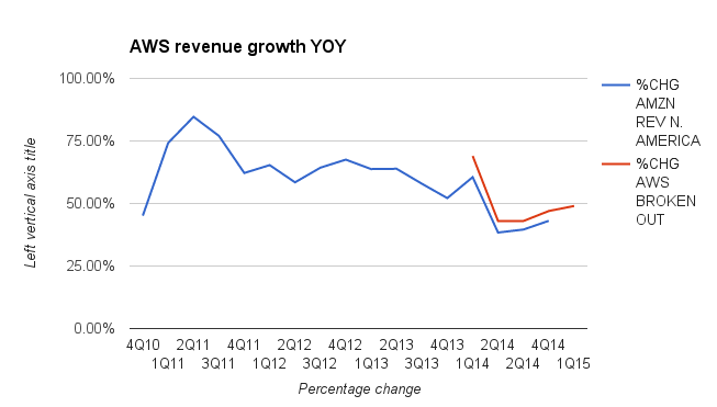 """Growth rates for Amazon Web Services revenue. The blue line is the """"other"""" section of North America revenue. The red line is the newly broken out Amazon Web Services revenue."""