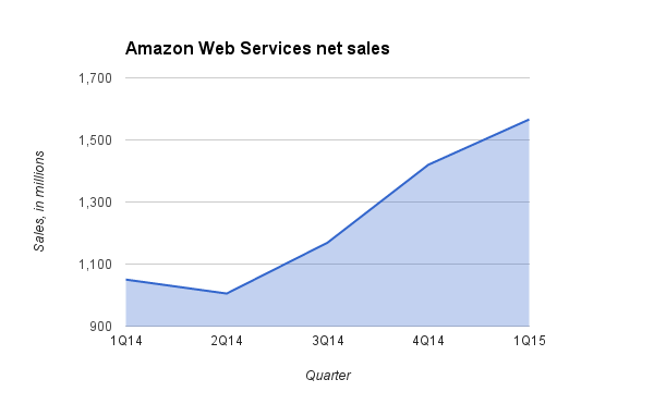 AWS net sales according to 1Q15 earnings release.