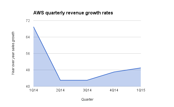 AWS revenue growth rates, according to date from Amazon's 1Q15 earnings release.