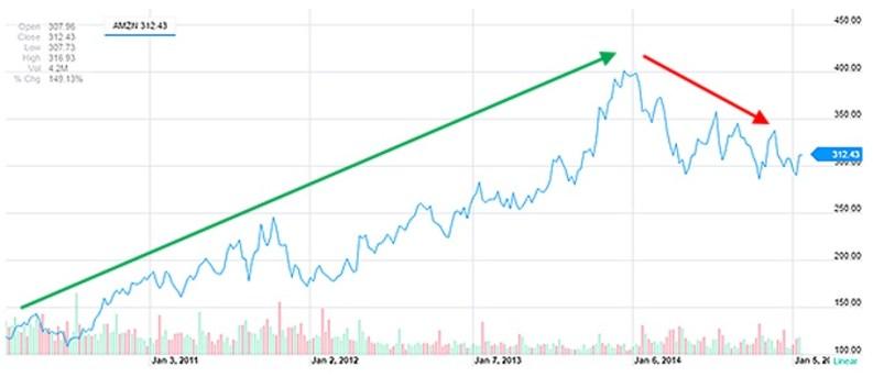 Amazon 5-year price performance
