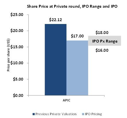 Apigee IPO