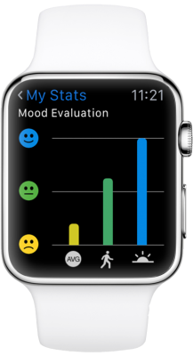Apple_Watch_Centered_Stats_Mood