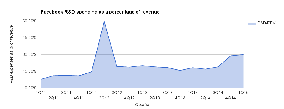 Research and development expenses as a percentage of revenue, charted over the past four years.