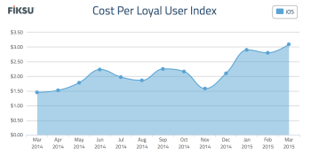 It costs more than $3 to acquire a mobile user now, Fiksu finds