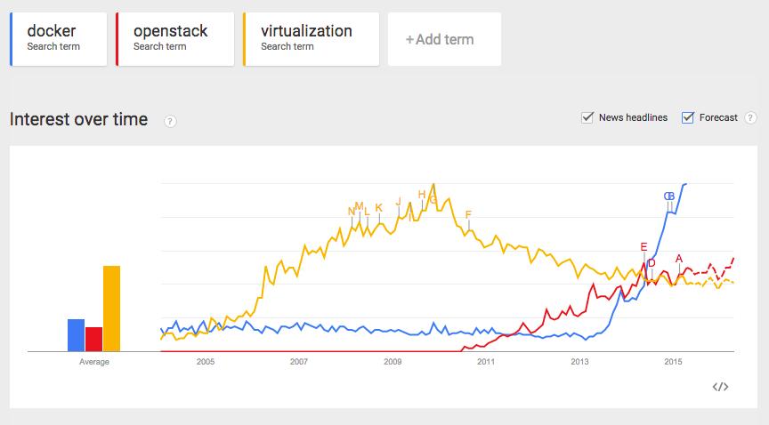 Google Trends, April 2015.