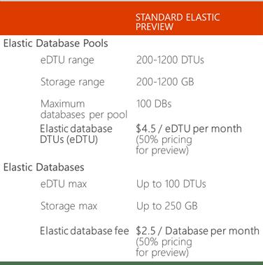 Microsoft elastic databases.