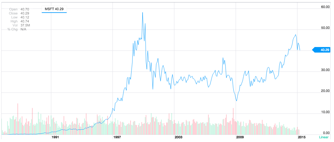 Microsoft stock, courtesy of Yahoo Finance