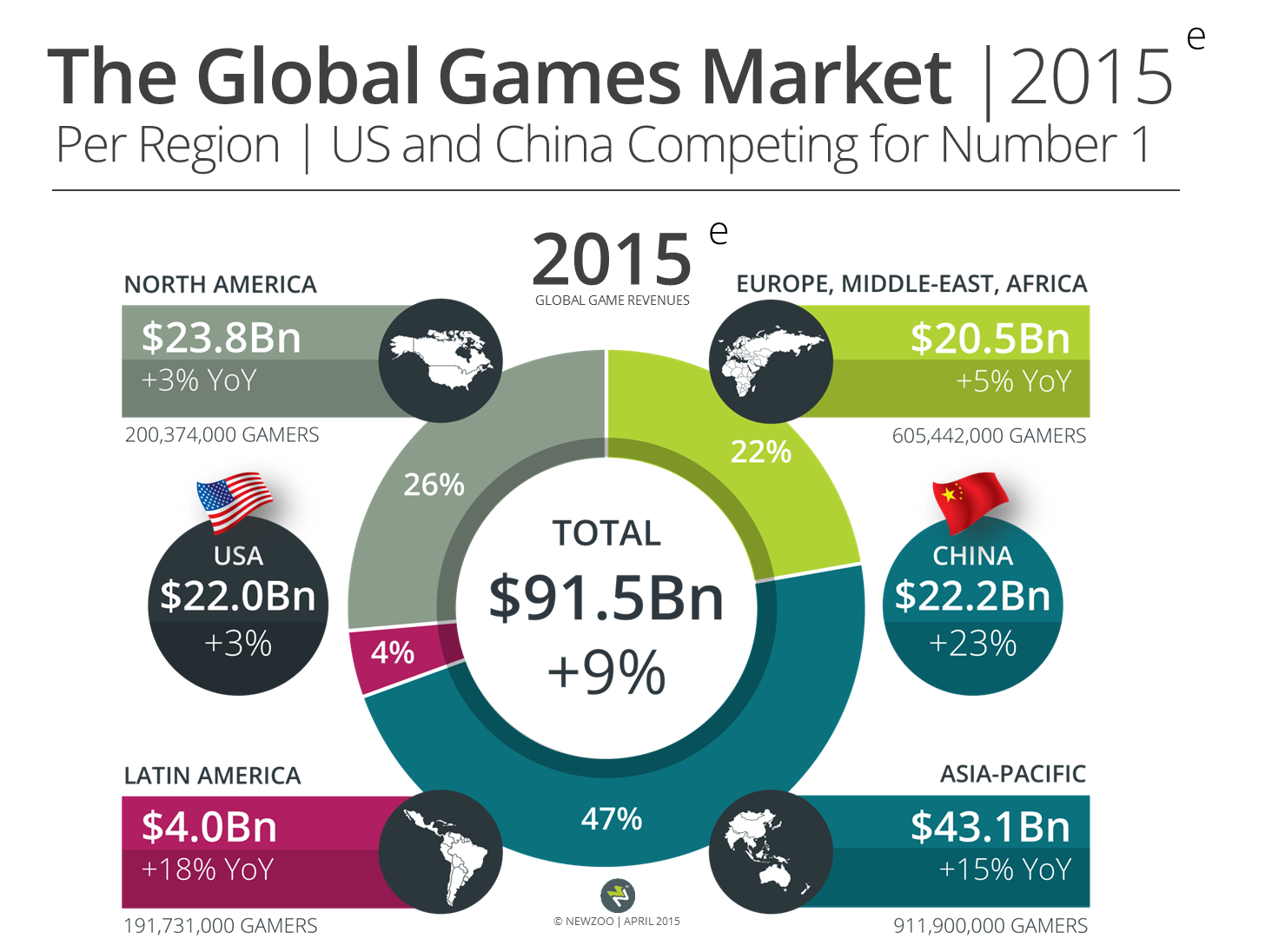 Newzoo_Global_Games_Market_2015_Per_Region_US_China_V1_Transparent Corrected