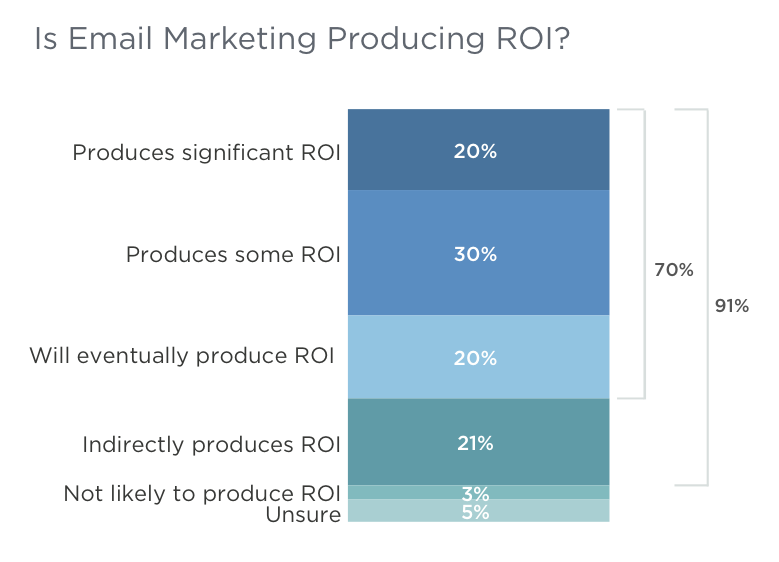 Email marketing is still delivering for B2B marketers