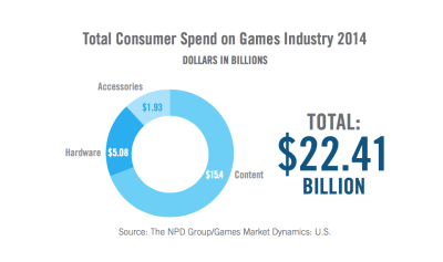 155M Americans play video games, and 80% of households own a