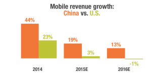 Mobile gaming grows in China while it slows down in the West.
