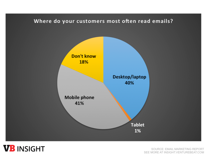 email marketing users read emails