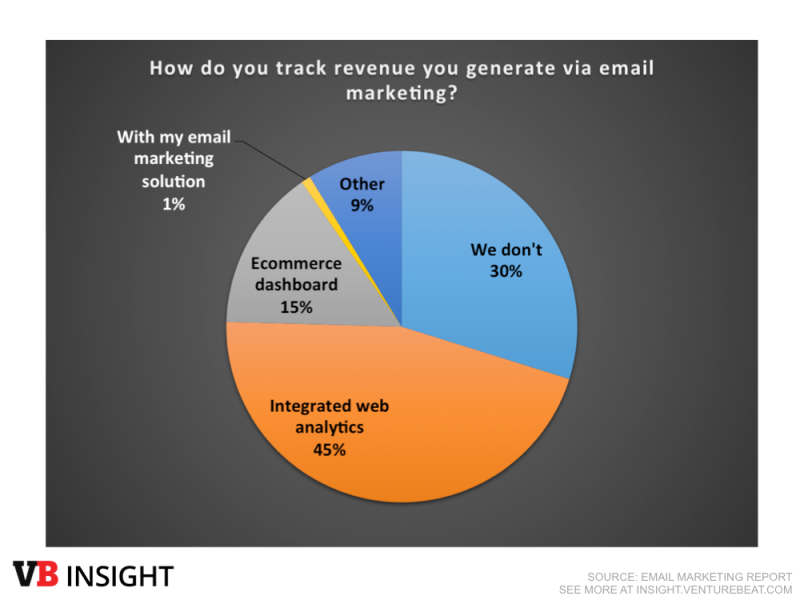 email marketing track revenue