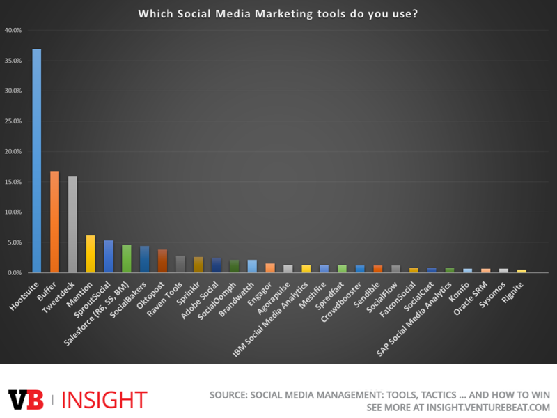 Top social media management tools