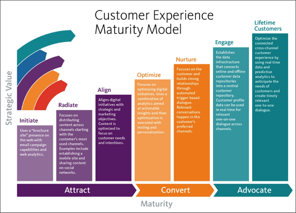 defining the maturity level and plan for future growth through the use of project management maturit Risk management approach and plan  assessing technical maturity  one way to look at technology maturity is through a gartner hype cycle [4]:.