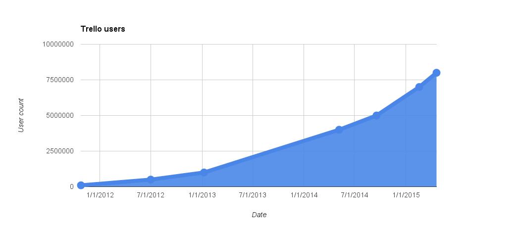 A rough graph of Trello's user growth since October 2011.