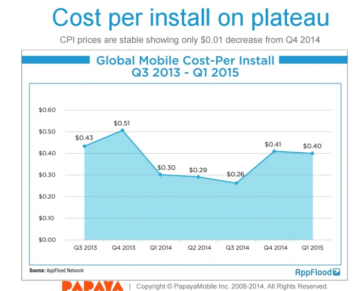 Cost per install was flat in Q1.