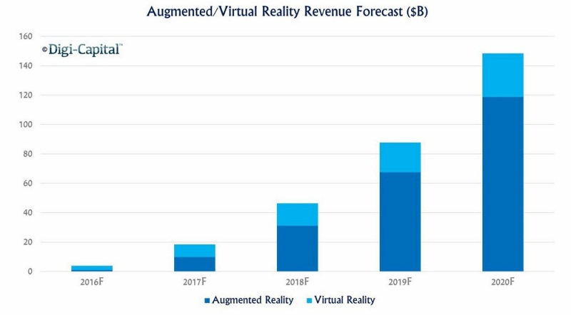 Augmented reality is expected to outpace virtual reality growth.