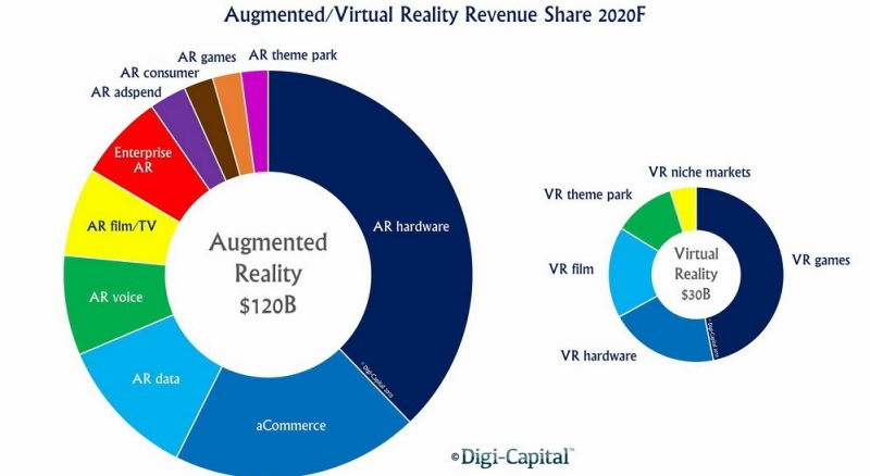AR/VR forecast to be $150B market by 2020, according to Digi-Capital