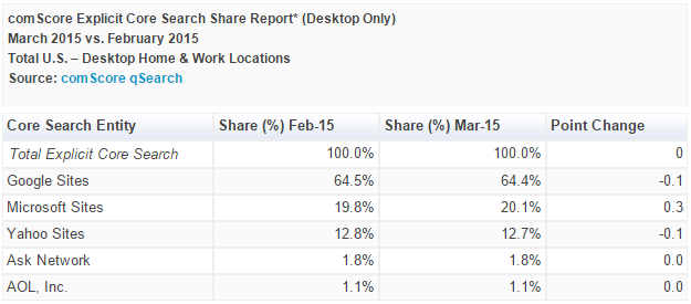 ComScore: Bing passes 20% search share in the U.S. for the ...