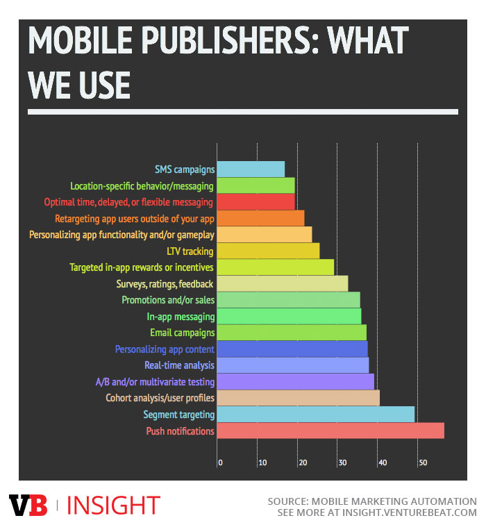 MMA features that developers and publishers use
