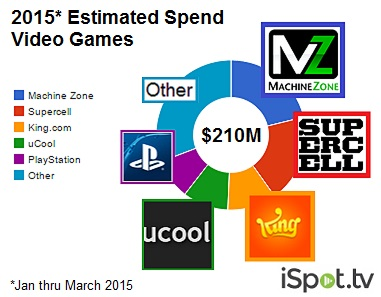 game industry ad spend 2015