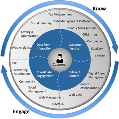 marketing-process-and-technology-framework-andrew-jones