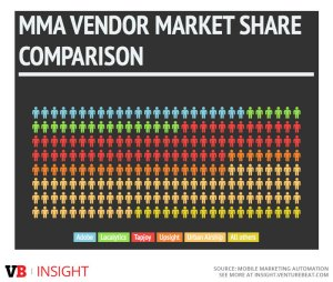 VB's estimate of mobile marketing automation market share