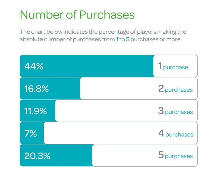 Swrve details the percentage of players who make one or more purchases.
