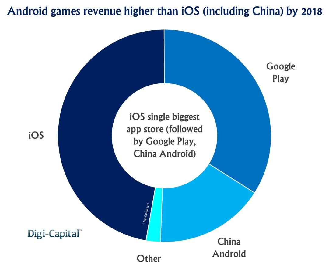 App store games revenue forecast