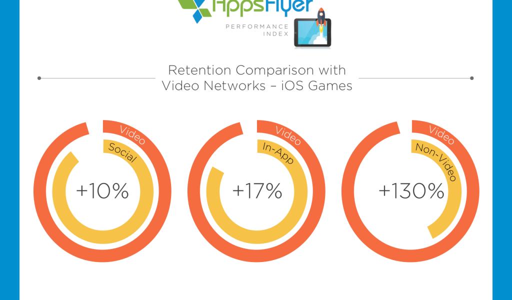 AppsFlyer Retention Videos