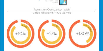 Video ads keep mobile gamers playing longer, AppsFlyer finds