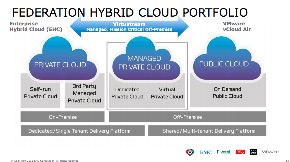 How Virtustream will fit into EMC's hybrid cloud portfolio.