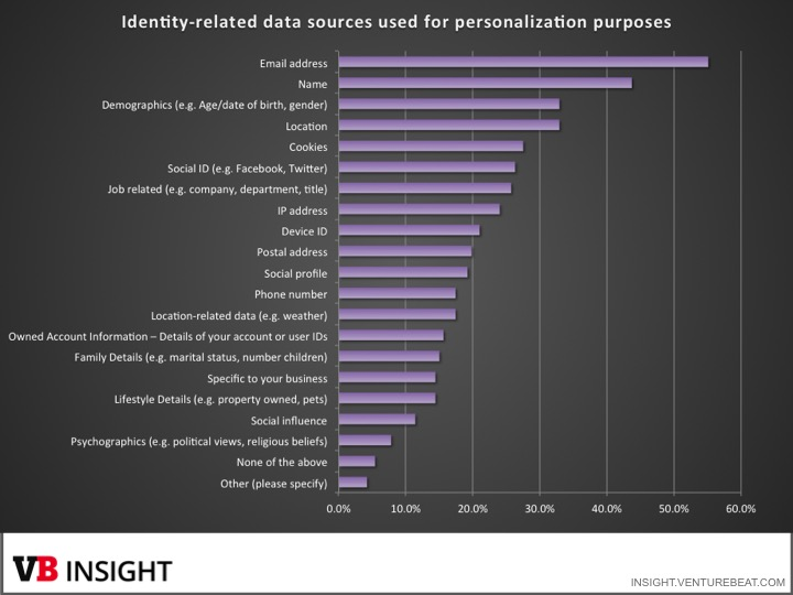 Identity related data for personalization